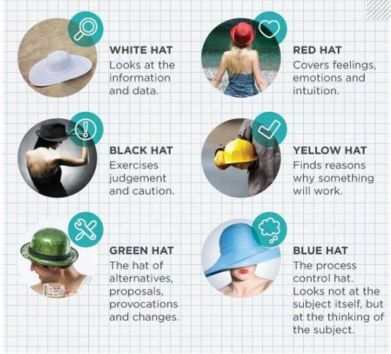 6 hats of creative digital marketing