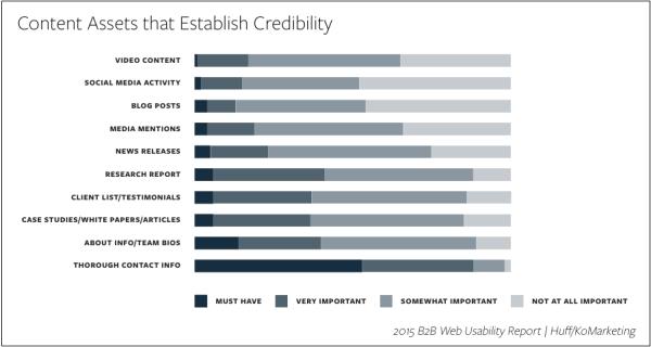 content-assets-establish-credibility-image-1