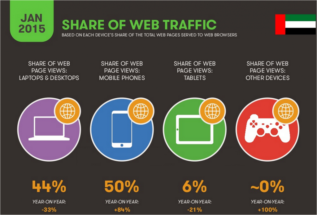 UAE Share of Web Traffic