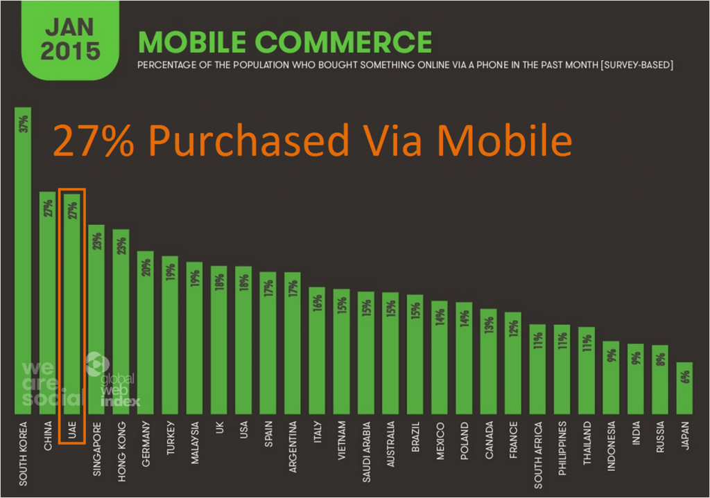 Mobile Commerce Dubai UAE