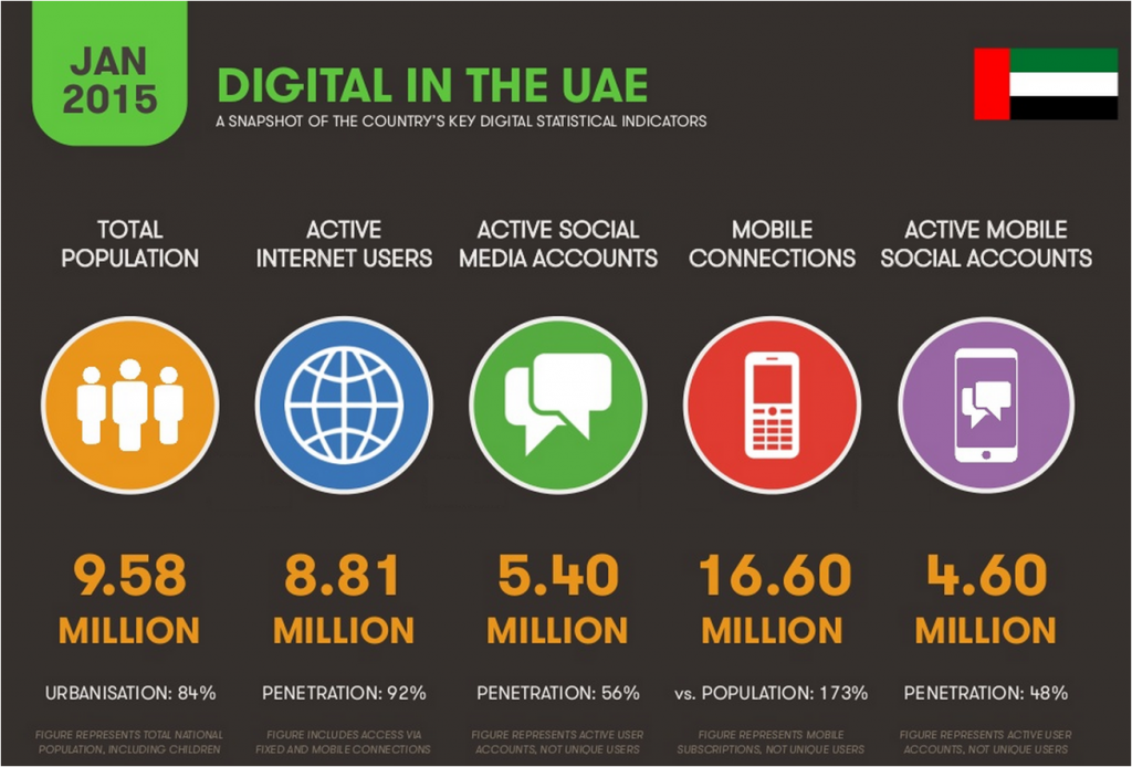 Digital Marketing Dubai UAE